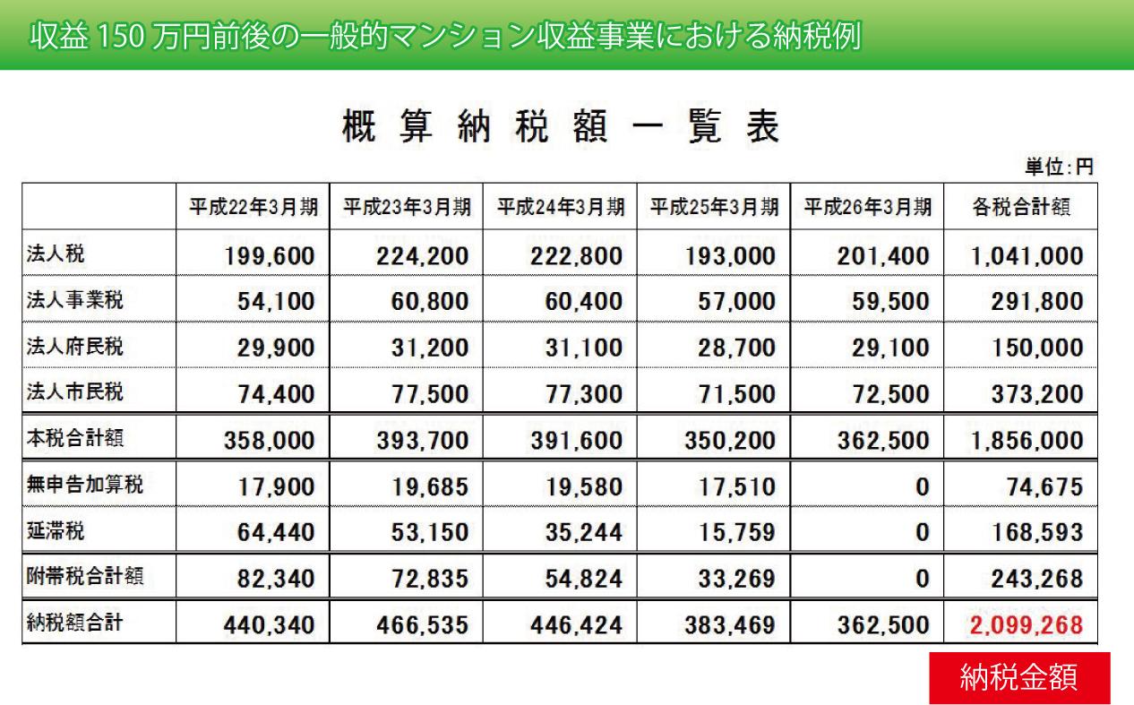 マンション収益事業の納税額